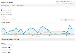 Google Analytics for artpm.com